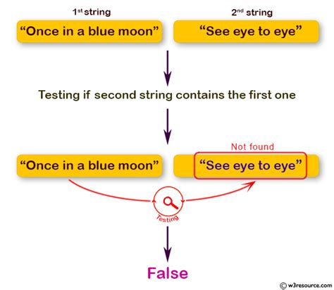 Java programming exercises: Accept two string and test if