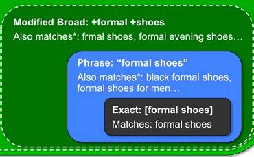 Google AdWords Keyword Match Types and Negatives: The