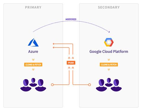 GitLab announces plans to move from Microsoft Azure to