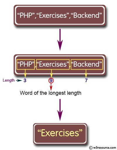 Python: Takes a list of words and returns the length of