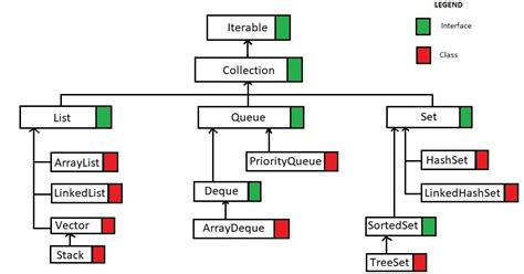 How to Randomize a List in Java using Collections