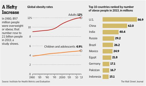 Nearly 29% of World Population Is Overweight - WSJ