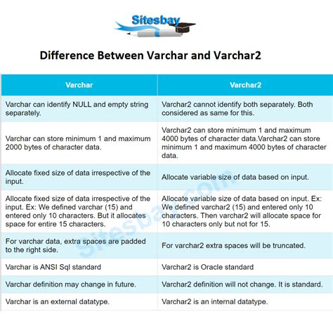 Difference Between Varchar and Varchar2